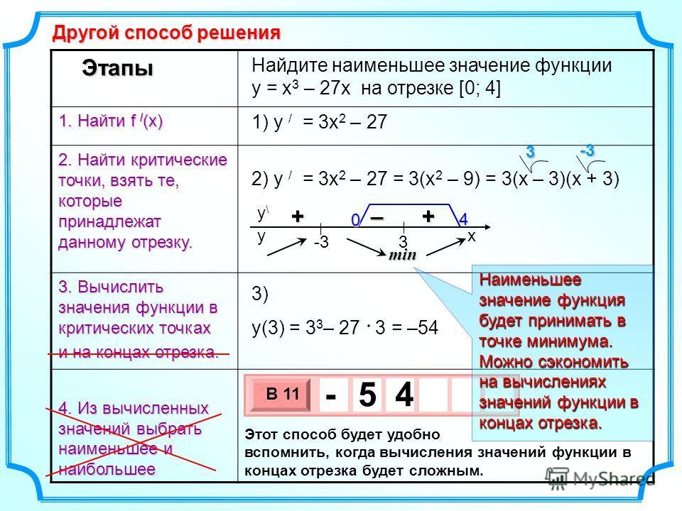 Этапы 1. Найти f / (x) 2. Найти критические точки, взять те, которые принадлежат данному отрезку. 3. Вычислить значения функции в критических точках и на концах отрезка. 4. Из вычисленных значений выбрать наименьшее и наибольшее Найдите наименьшее зн