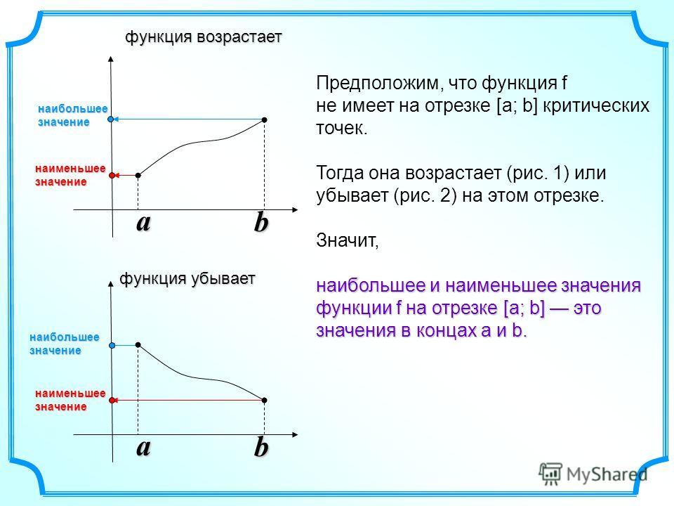 наибольшеезначение наибольшеезначение наименьшеезначение наименьшеезначениеa b a b Предположим, что функция f не имеет на отрезке [а; b] критических точек. Тогда она возрастает (рис. 1) или убывает (рис. 2) на этом отрезке. Значит, наибольшее и наиме