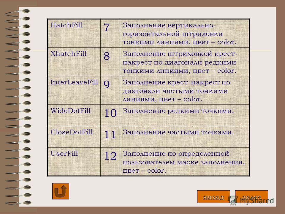 Графические опции Константазначениемаска EmptyFill 0 Заполнение цветом фона SolidFill 1 Заполнение текущим цветом lineFill 2 Заполнение символами - - -, цвет - color LtslashFill 3 Заполнение символами //, нормальной толщины, цвет - color SlashFill 4