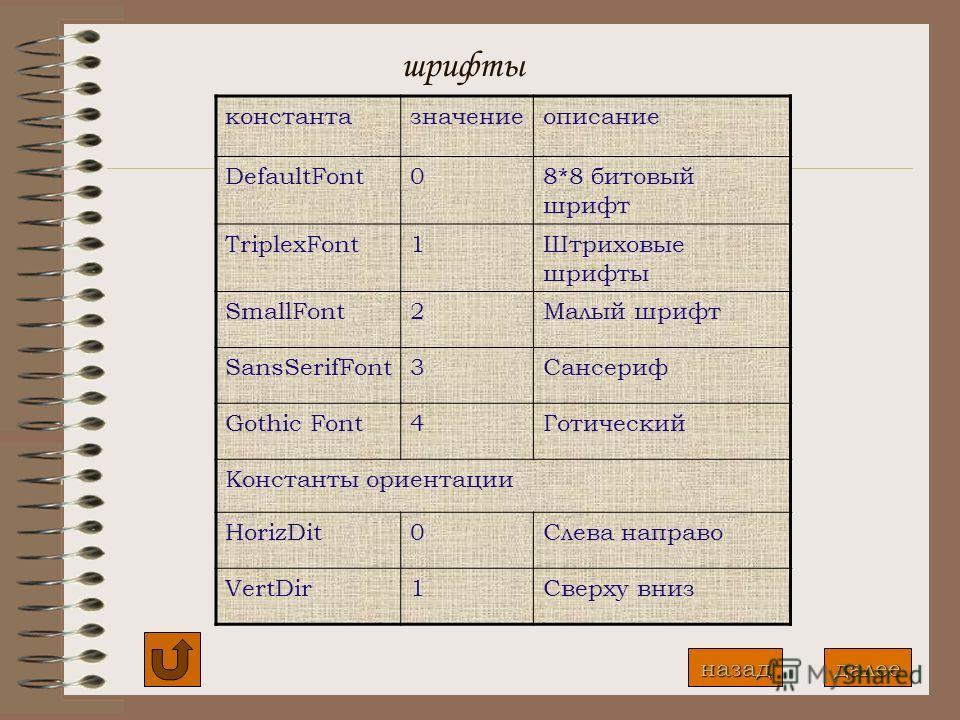 6 Работа с текстом 6.1 Вывод текста Выводимые на экран изображения обычно сопровождаются пояснительным текстом, для этого существует процедура OutText и OutTextXY Процедура OutText(Введите данные) выводит строку текста, начиная с текущего положения к