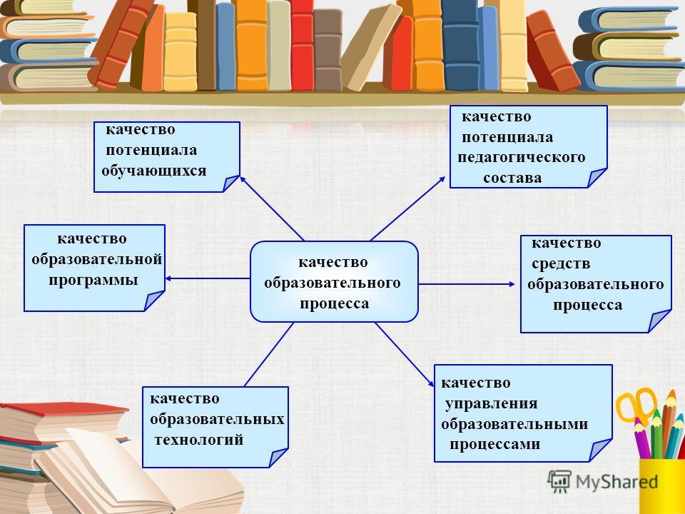качество образовательного процесса качество образовательной программы качество потенциала обучающихся качество потенциала педагогического состава качество средств образовательного процесса качество управления образовательными процессами качество обра