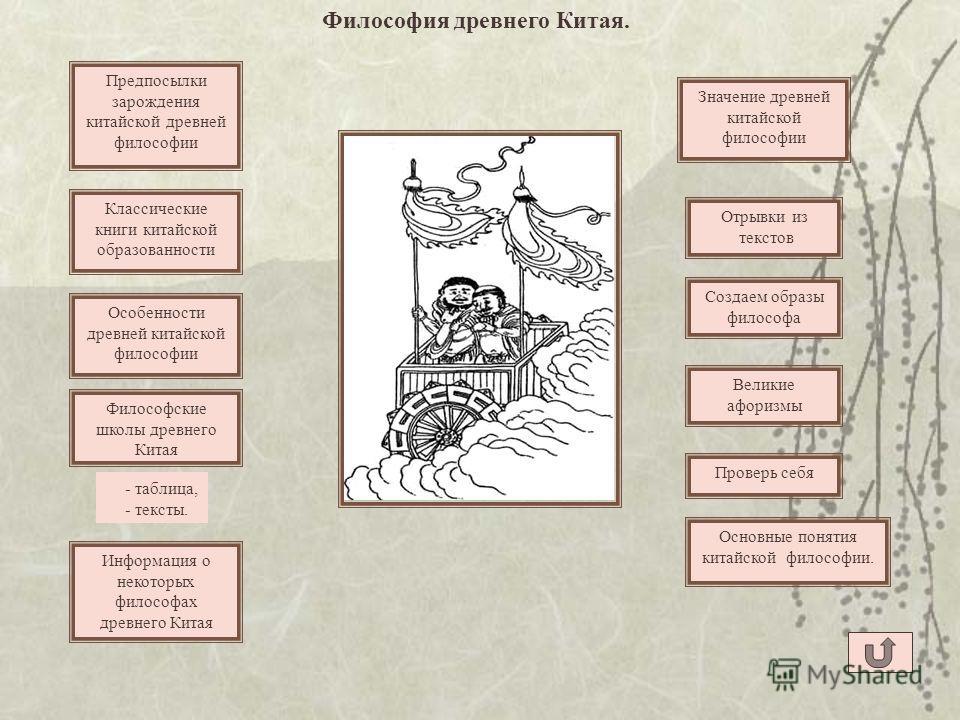 Философия древнего Китая.