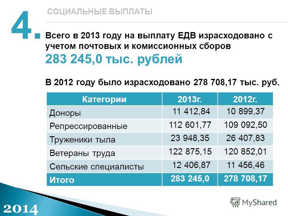 Всего в 2013 году на выплату ЕДВ израсходовано с учетом почтовых и комиссионных сборов 283 245,0 тыс. рублей В 2012 году было израсходовано 278 708,17 тыс. руб. 4.4. СОЦИАЛЬНЫЕ ВЫПЛАТЫ 2014 Категории2013г.2012г. Доноры 11 412,8410 899,37 Репрессирова