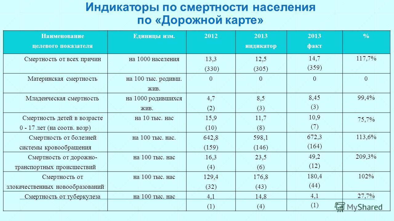 Индикаторы по смертности населения по «Дорожной карте» Наименование целевого показателя Единицы изм.2012 2013 индикатор 2013 факт % Смертность от всех причинна 1000 населения 13,3 (330) 12,5 (305) 14,7 (359) 117,7% Материнская смертность на 100 тыс.