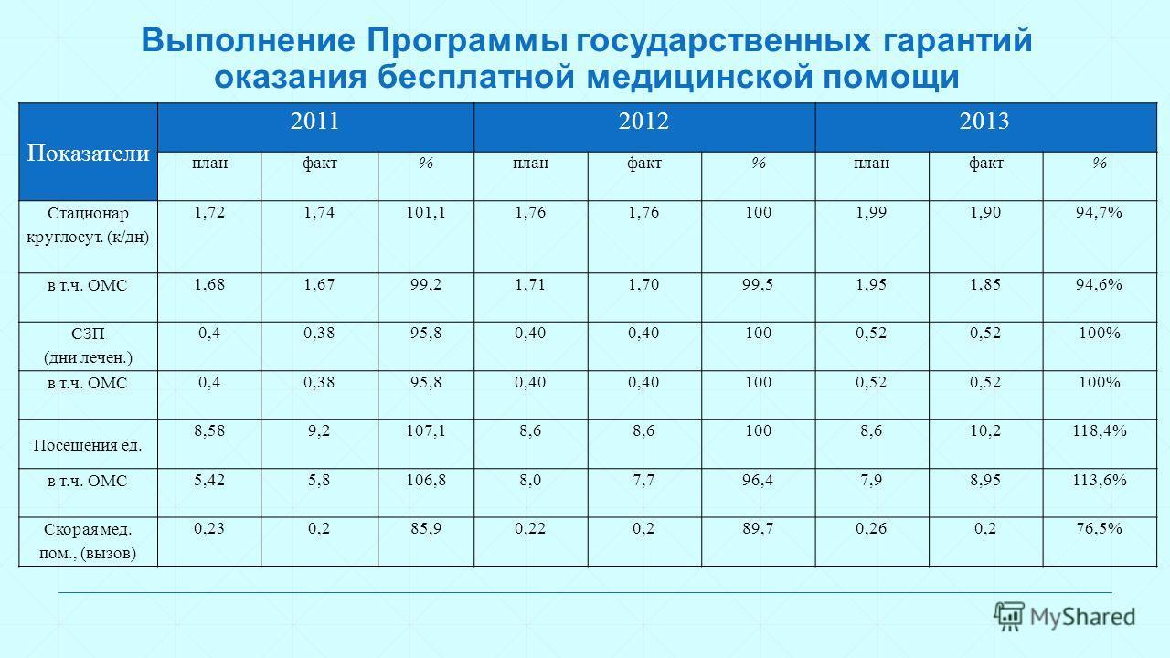 Выполнение Программы государственных гарантий оказания бесплатной медицинской помощи Показатели 201120122013 планфакт%планфакт%планфакт% Стационар круглосут. (к/дн) 1,721,74101,11,76 1001,991,9094,7% в т.ч. ОМС 1,681,6799,21,711,7099,51,951,8594,6% С