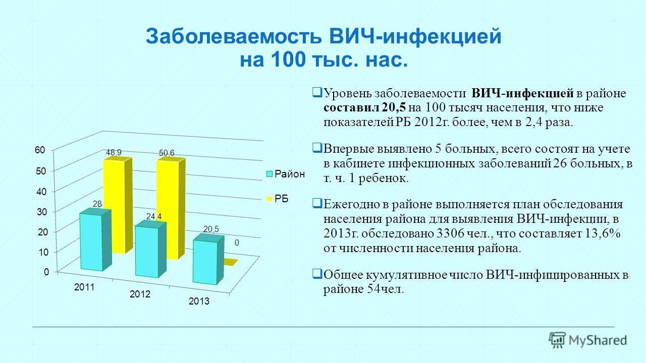 Заболеваемость ВИЧ-инфекцией на 100 тыс. нас. Уровень заболеваемости ВИЧ-инфекцией в районе составил 20,5 на 100 тысяч населения, что ниже показателей РБ 2012г. более, чем в 2,4 раза. Впервые выявлено 5 больных, всего состоят на учете в кабинете инфе