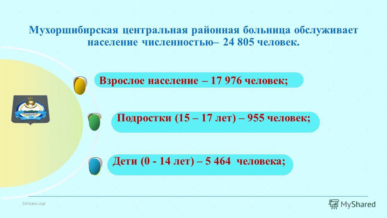 Company Logo Мухоршибирская центральная районная больница обслуживает население численностью– 24 805 человек. Дети (0 - 14 лет) – 5 464 человека; Подростки (15 – 17 лет) – 955 человек; Взрослое население – 17 976 человек;