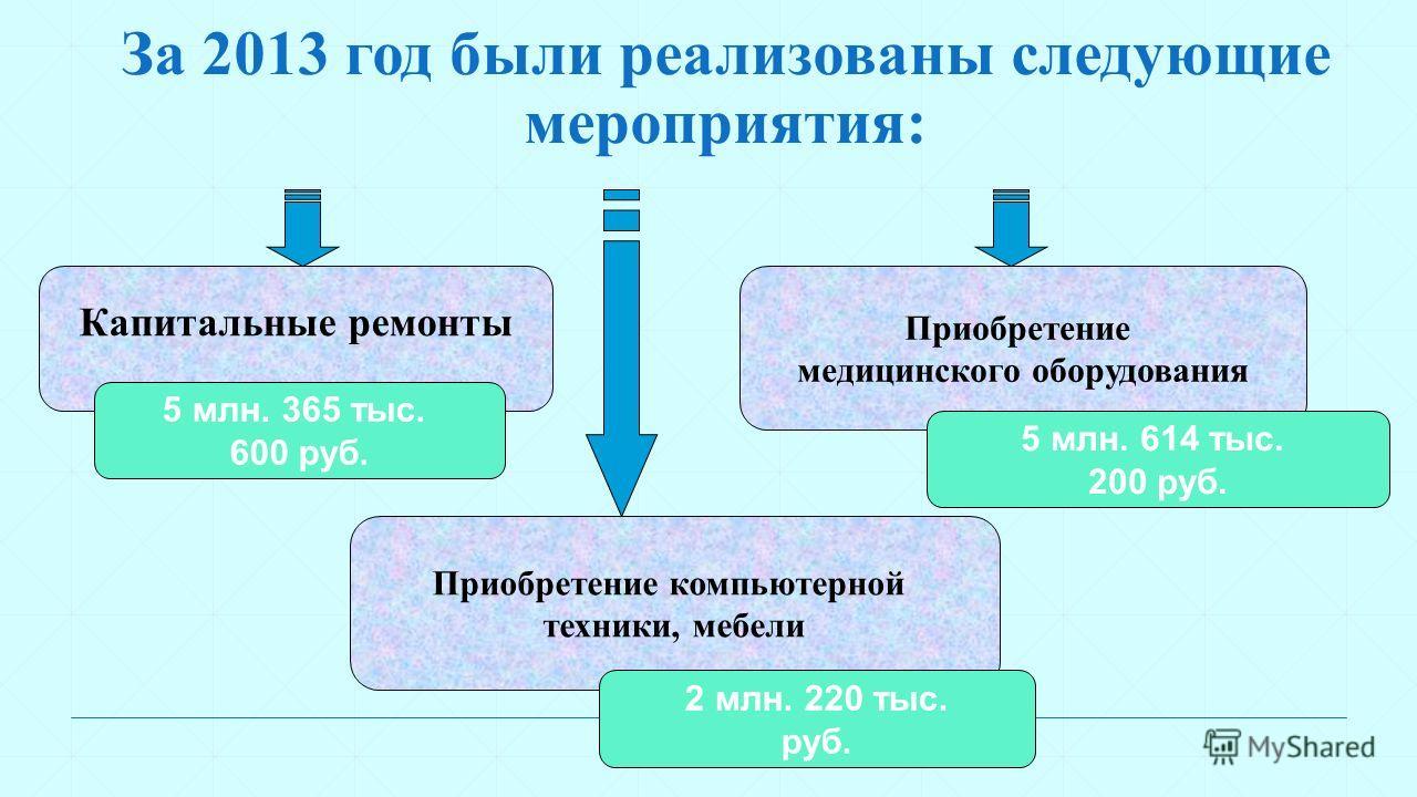 За 2013 год были реализованы следующие мероприятия: Приобретение компьютерной техники, мебели 2 млн. 220 тыс. руб. Капитальные ремонты 5 млн. 365 тыс. 600 руб. Приобретение медицинского оборудования 5 млн. 614 тыс. 200 руб.