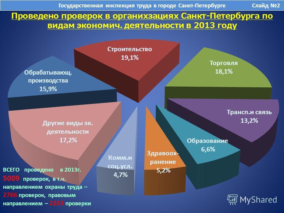 Проведено проверок в органихзациях Санкт-Петербурга по видам экономич. деятельности в 2013 году Государственная инспекция труда в городе Санкт-Петербурге Слайд 2