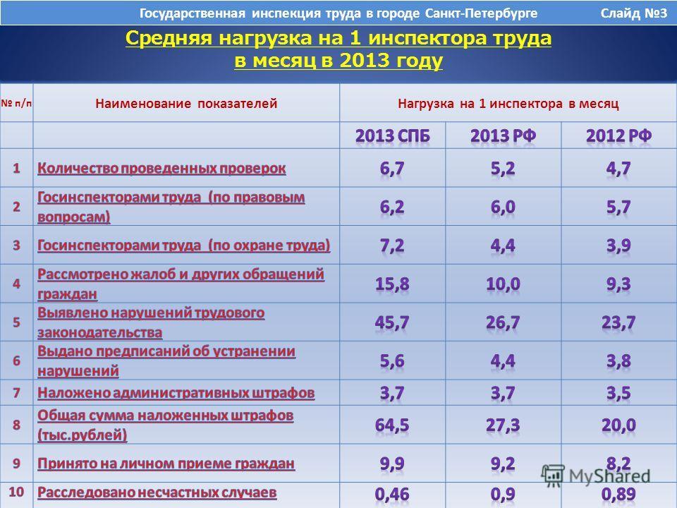 Средняя нагрузка на 1 инспектора труда в месяц в 2013 году Государственная инспекция труда в городе Санкт-Петербурге Слайд 3 п/п Наименование показателейНагрузка на 1 инспектора в месяц