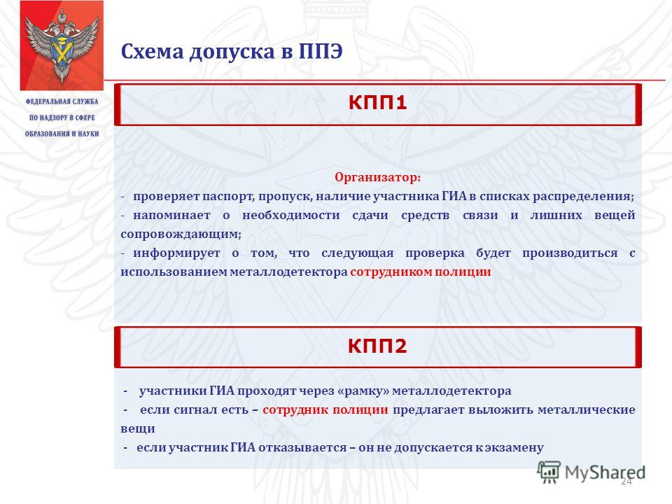 Схема допуска в ППЭ Организатор: - проверяет паспорт, пропуск, наличие участника ГИА в списках распределения; - напоминает о необходимости сдачи средств связи и лишних вещей сопровождающим; - информирует о том, что следующая проверка будет производит