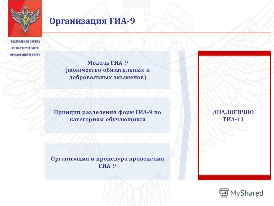 Организация ГИА-9 Модель ГИА-9 (количество обязательных и добровольных экзаменов) Принцип разделения форм ГИА-9 по категориям обучающихся Организация и процедура проведения ГИА-9 АНАЛОГИЧНО ГИА-11 5