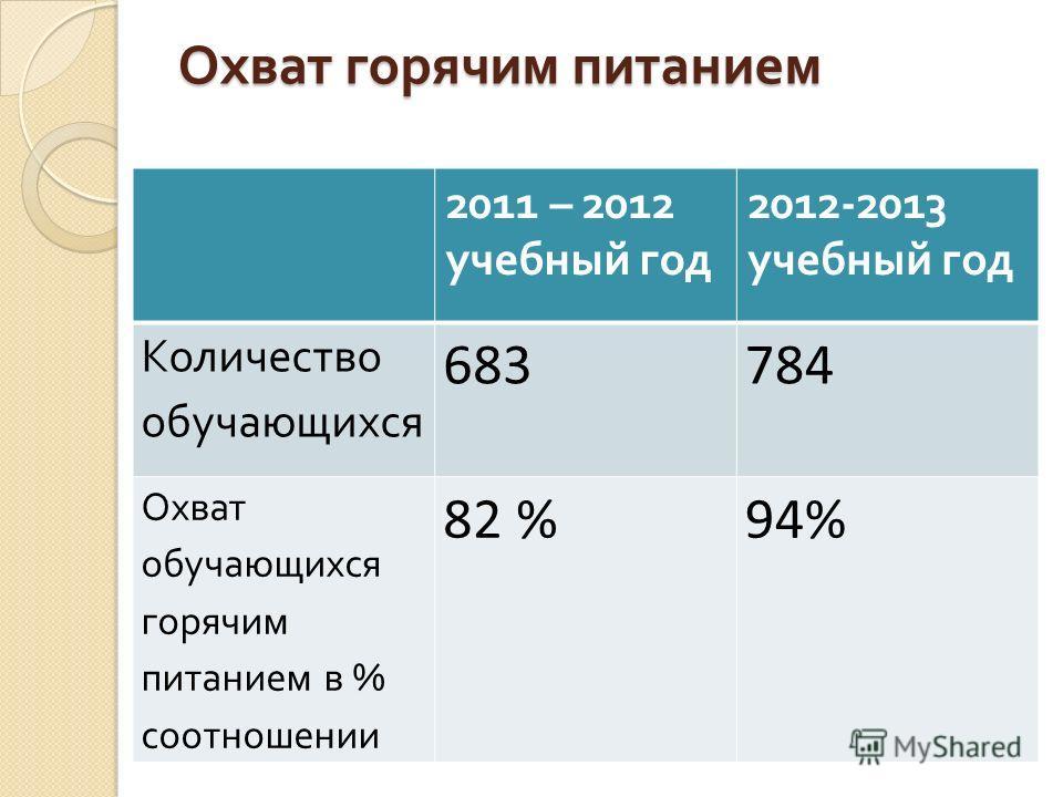 Охват горячим питанием 2011 – 2012 учебный год 2012-2013 учебный год Количество обучающихся 683784 Охват обучающихся горячим питанием в % соотношении 82 %94%