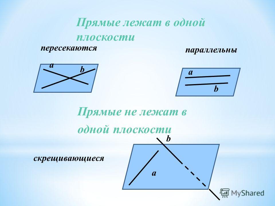 пересекаются параллельны а а а b b b скрещивающиеся Прямые лежат в одной плоскости Прямые не лежат в одной плоскости
