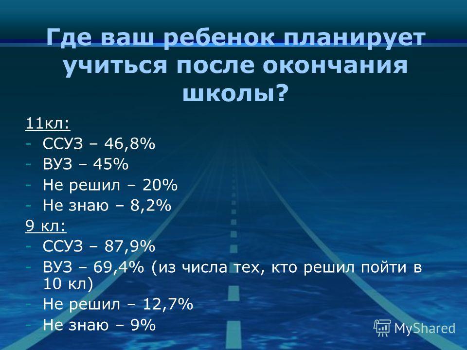 Где ваш ребенок планирует учиться после окончания школы? 11кл: -ССУЗ – 46,8% -ВУЗ – 45% -Не решил – 20% -Не знаю – 8,2% 9 кл: -ССУЗ – 87,9% -ВУЗ – 69,4% (из числа тех, кто решил пойти в 10 кл) -Не решил – 12,7% -Не знаю – 9%
