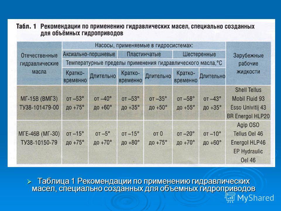 Таблица 1 Рекомендации по применению гидравлических масел, специально созданных для объемных гидроприводов Таблица 1 Рекомендации по применению гидравлических масел, специально созданных для объемных гидроприводов