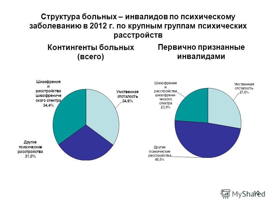 10 Структура больных – инвалидов по психическому заболеванию в 2012 г. по крупным группам психических расстройств Контингенты больных (всего) Первично признанные инвалидами