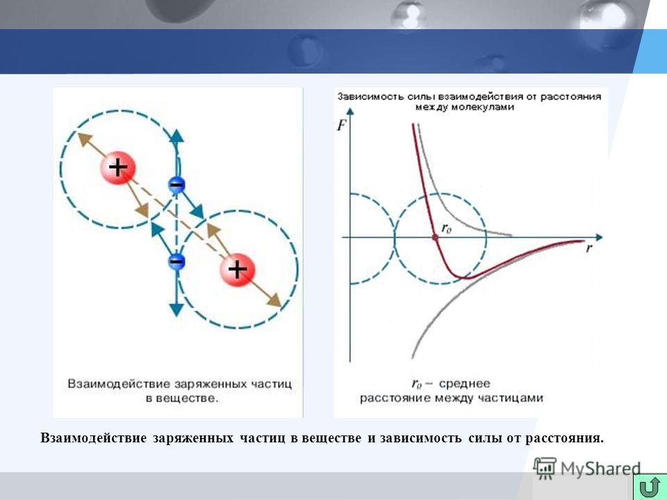 LOGO Взаимодействие заряженных частиц в веществе и зависимость силы от расстояния.