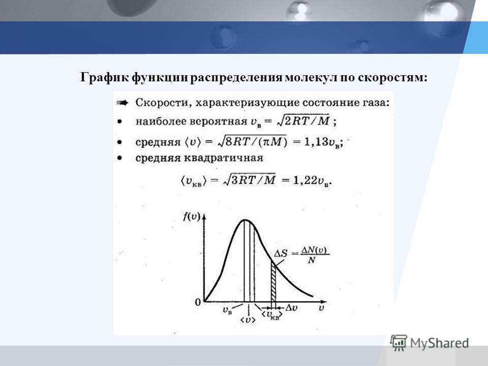 LOGO График функции распределения молекул по скоростям: