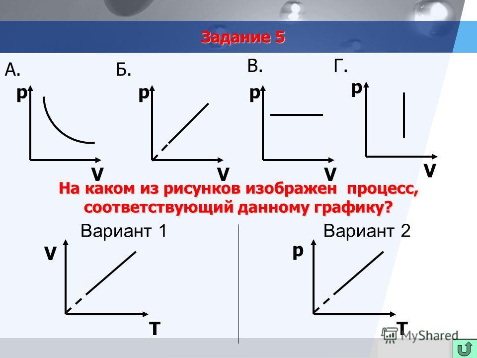 LOGO Задание 5 Вариант 1 Вариант 2 В. p А. p V Г. V p V Б. p V На каком из рисунков изображен процесс, соответствующий данному графику? p T T V
