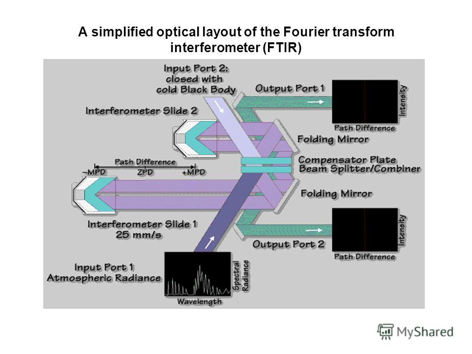 A simplified optical layout of the Fourier transform interferometer (FTIR)