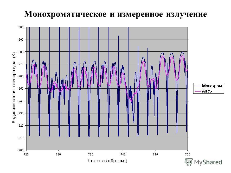 Монохроматическое и измеренное излучение