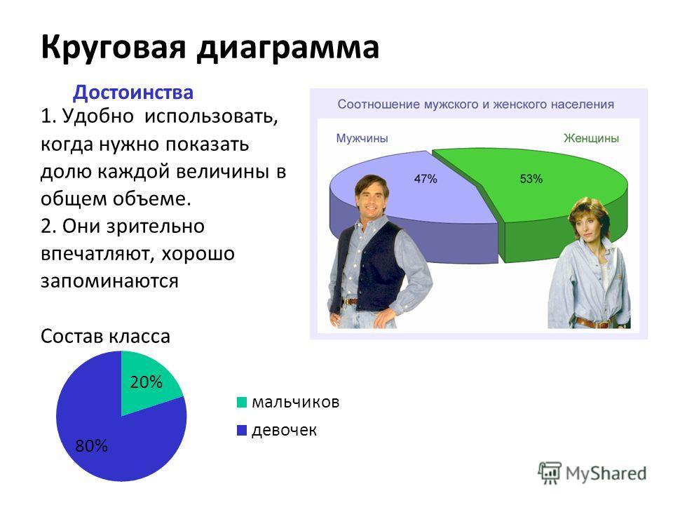 Круговая диаграмма Достоинства 1. Удобно использовать, когда нужно показать долю каждой величины в общем объеме. 2. Они зрительно впечатляют, хорошо запоминаются Состав класса