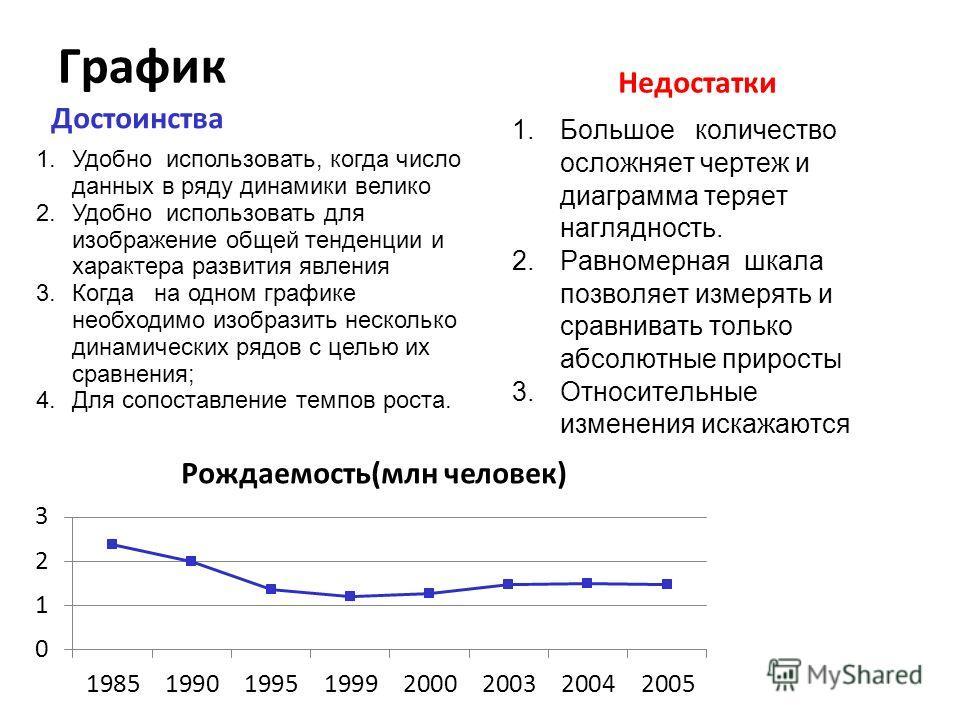 График Достоинства Недостатки 1.Большое количество осложняет чертеж и диаграмма теряет наглядность. 2.Равномерная шкала позволяет измерять и сравнивать только абсолютные приросты 3.Относительные изменения искажаются 1.Удобно использовать, когда число