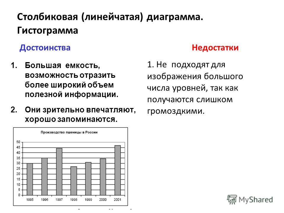 Столбиковая (линейчатая) диаграмма. Гистограмма Достоинства 1.Большая емкость, возможность отразить более широкий объем полезной информации. 2.Они зрительно впечатляют, хорошо запоминаются. Недостатки 1. Не подходят для изображения большого числа уро