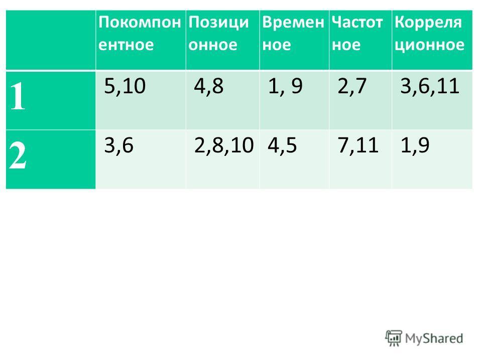 Покомпон ентное Позици онное Времен ное Частот ное Корреля ционное 1 5,10 4,8 1, 9 2,7 3,6,11 2 3,6 2,8,10 4,5 7,11 1,9