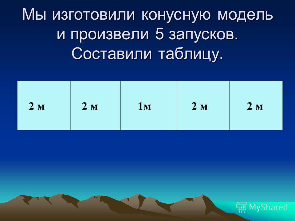 Мы изготовили контурную модель и произвели 5 запусков. Составили таблицу. 0,3 м 0,2 м 0,5 м 0,1 м 0,5 м