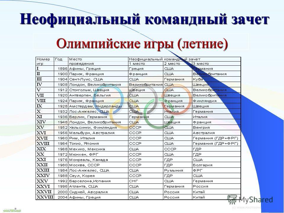 16 Неофициальный командный зачет Олимпийские игры (летние)