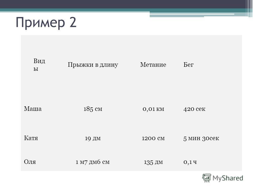 Пример 2 Вид ы Прыжки в длинуМетаниеБег Маша185 см0,01 км420 сек Катя19 дм1200 см5 мин 30сек Оля 1 м7 дм6 см135 дм0,1 ч
