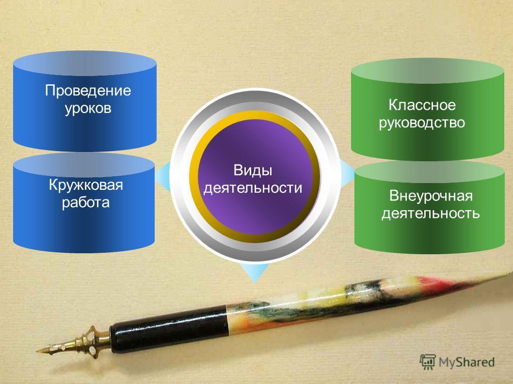 Кружковая работа Классное руководство Проведение уроков Внеурочная деятельность Виды деятельности