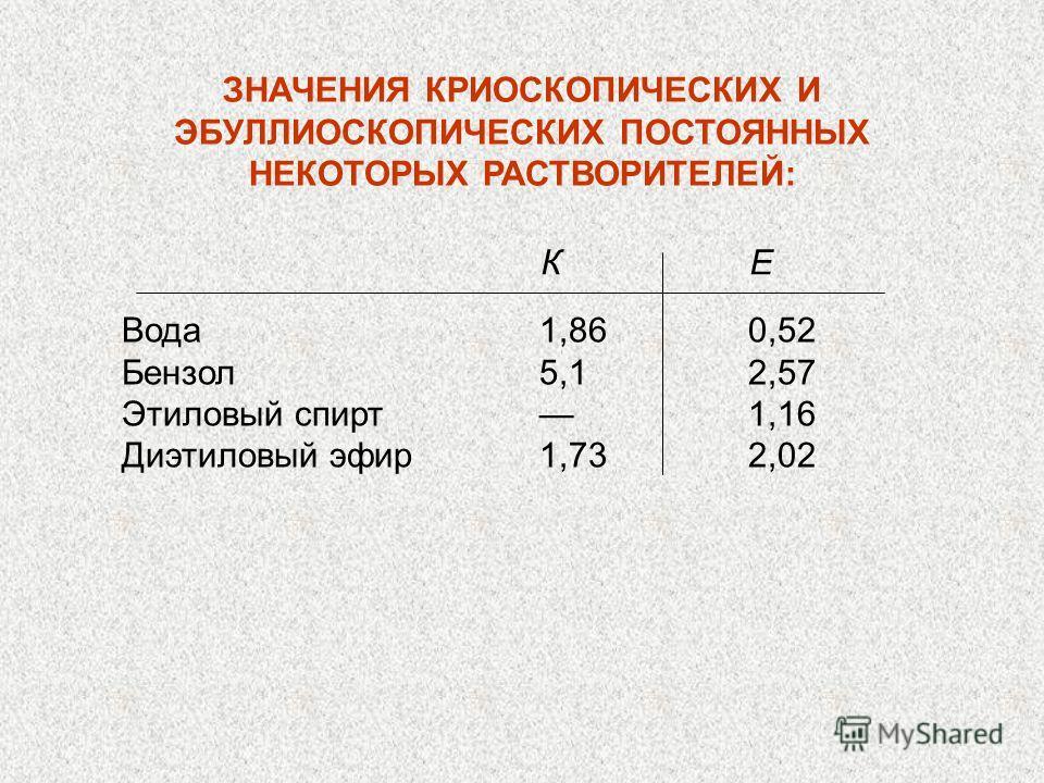 ЗНАЧЕНИЯ КРИОСКОПИЧЕСКИХ И ЭБУЛЛИОСКОПИЧЕСКИХ ПОСТОЯННЫХ НЕКОТОРЫХ РАСТВОРИТЕЛЕЙ: Вода 1,86 0,52 Бензол 5,1 2,57 Этиловый спирт 1,16 Диэтиловый эфир1,73 2,02 К Е
