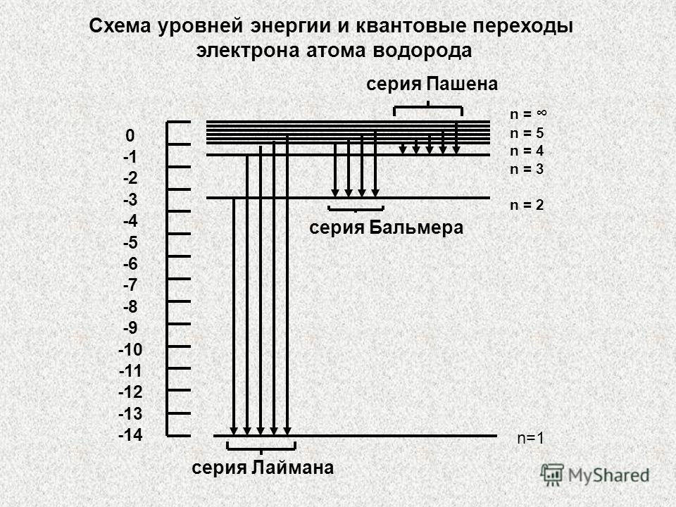 Схема уровней энергии и квантовые переходы электрона атома водорода n=1 n = n = 5 n = 4 n = 3 n = 2 0 -2 -3 -4 -5 -6 -7 -8 -9 -10 -11 -12 -13 -14 серия Лаймана серия Бальмера серия Пашена