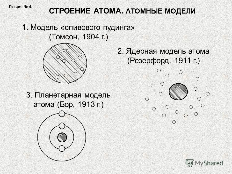 СТРОЕНИЕ АТОМА. АТОМНЫЕ МОДЕЛИ 1. Модель «сливового пудинга» (Томсон, 1904 г.) 2. Ядерная модель атома (Резерфорд, 1911 г.) 3. Планетарная модель атома (Бор, 1913 г.) Лекция 4.