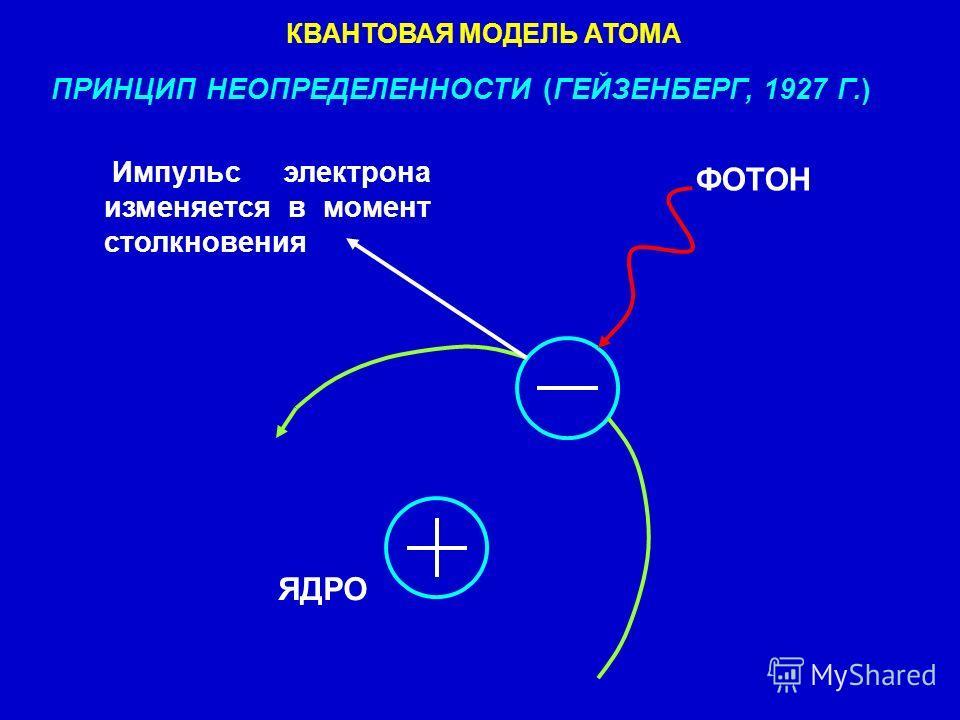 ФОТОН Импульс электрона изменяется в момент столкновения ЯДРО КВАНТОВАЯ МОДЕЛЬ АТОМА ПРИНЦИП НЕОПРЕДЕЛЕННОСТИ (ГЕЙЗЕНБЕРГ, 1927 Г.)