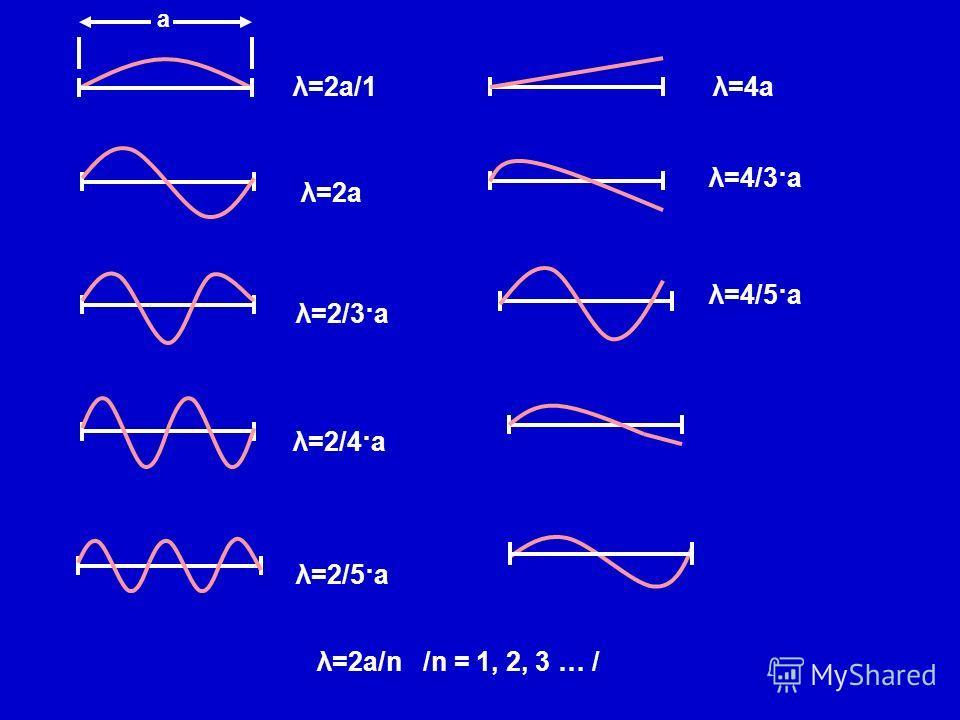 а λ=2а/1 λ=2а λ=2/3·а λ=2/4·а λ=2/5·а λ=2а/n /n = 1, 2, 3 … / λ=4а λ=4/3·а λ=4/5·а