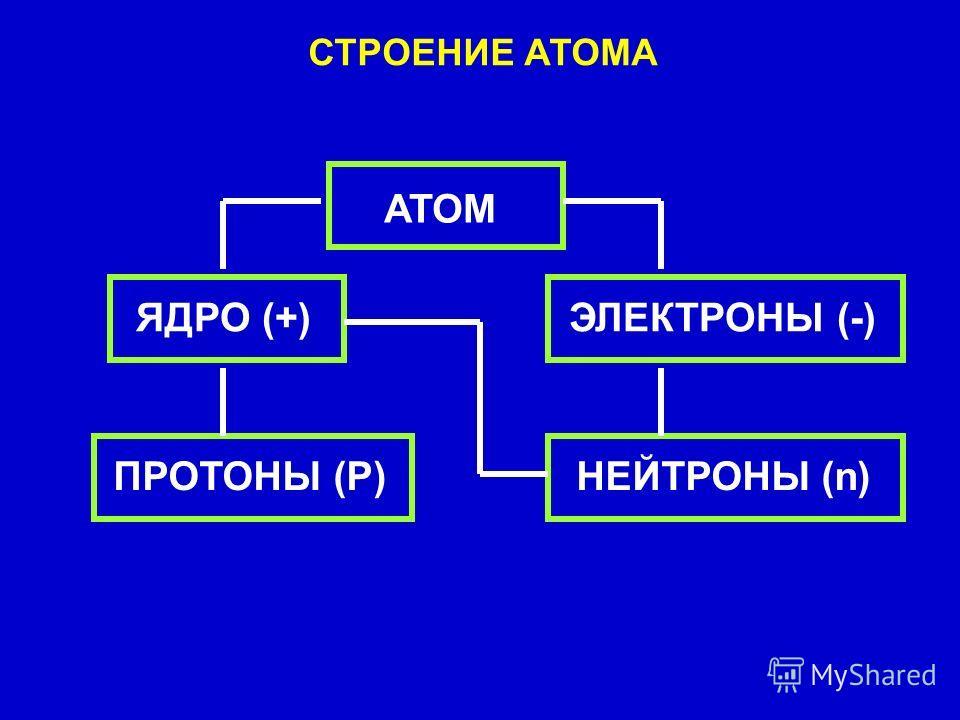 СТРОЕНИЕ АТОМА АТОМ ЯДРО (+) ЭЛЕКТРОНЫ (-) ПРОТОНЫ (Р) НЕЙТРОНЫ (n)
