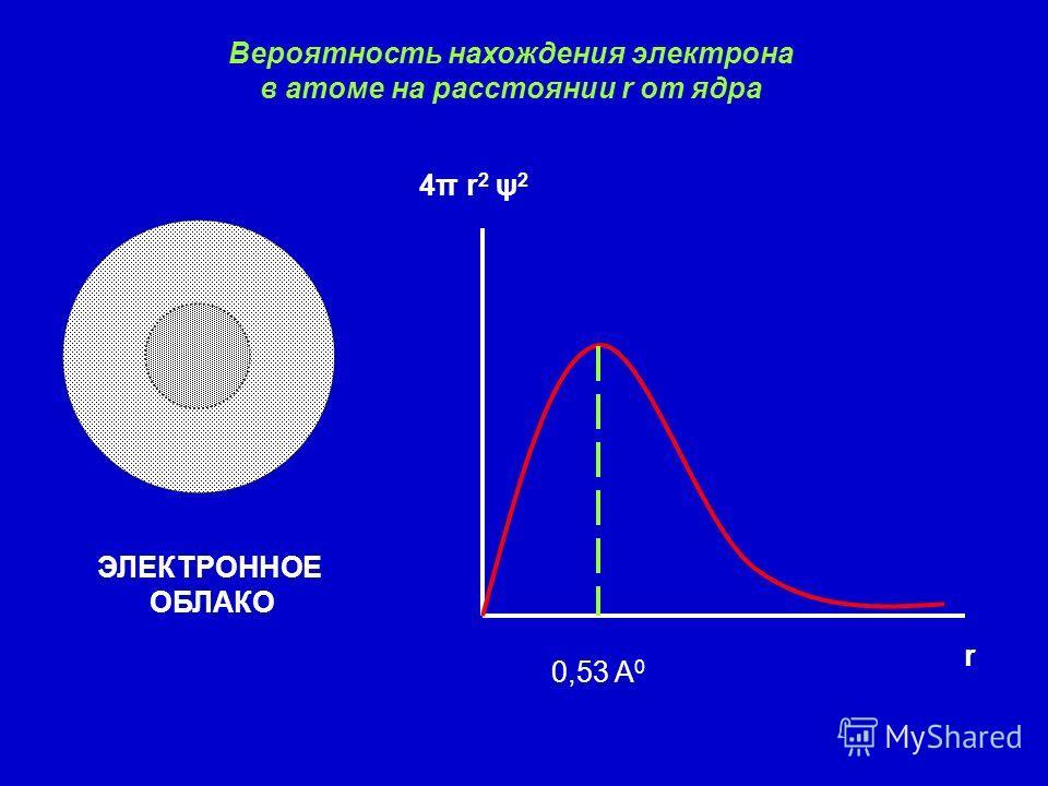 Вероятность нахождения электрона в атоме на расстоянии r от ядра ЭЛЕКТРОННОЕ ОБЛАКО 0,53 A 0 r 4π r 2 ψ 2