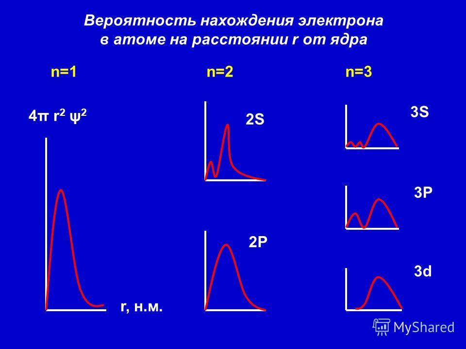 n=1 n=2 n=3 Вероятность нахождения электрона в атоме на расстоянии r от ядра 4π r 2 ψ 2 r, н.м. 2S 2P 3S 3P 3d