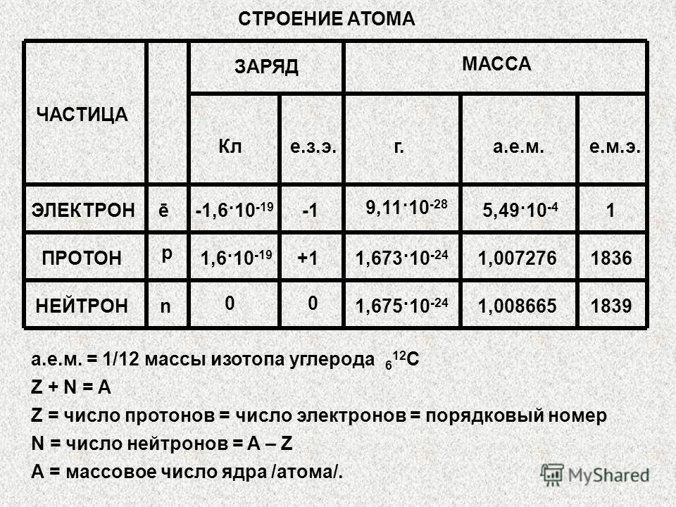 СТРОЕНИЕ АТОМА ЧАСТИЦА ЗАРЯД МАССА Кле.з.э.г.а.е.м.е.м.э. ЭЛЕКТРОНē-1,6·10 -19 9,11·10 -28 5,49·10 -4 1 ПРОТОН НЕЙТРОН р n 1,6·10 -19 +1 00 1,673·10 -24 1,675·10 -24 1,007276 1,008665 1836 1839 а.е.м. = 1/12 массы изотопа углерода 6 12 С Z + N = A Z