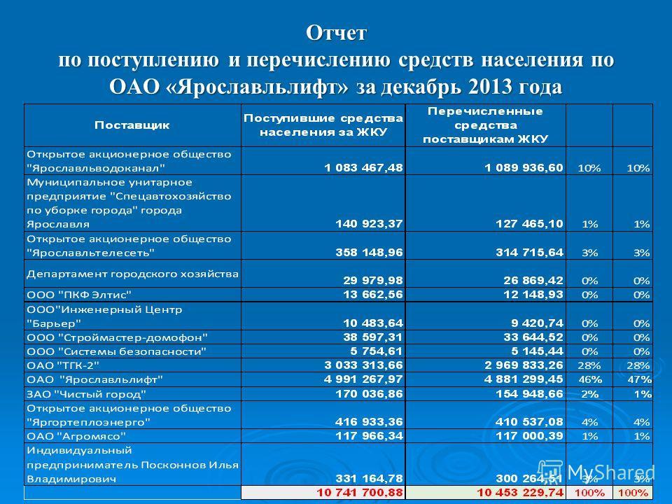 Отчет по поступлению и перечислению средств населения по ОАО «Ярославльлифт» за декабрь 2013 года