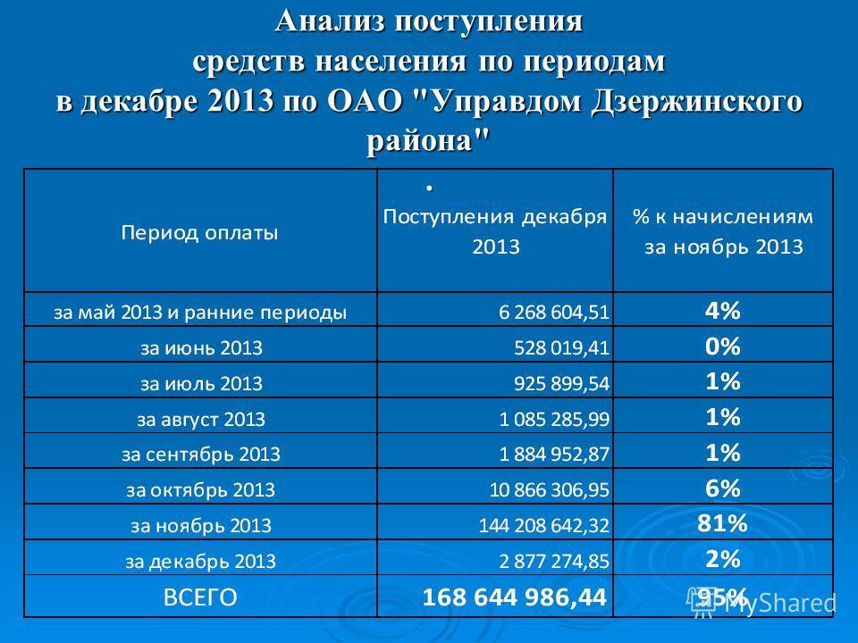 Анализ поступления средств населения по периодам в декабре 2013 по ОАО Управдом Дзержинского района.