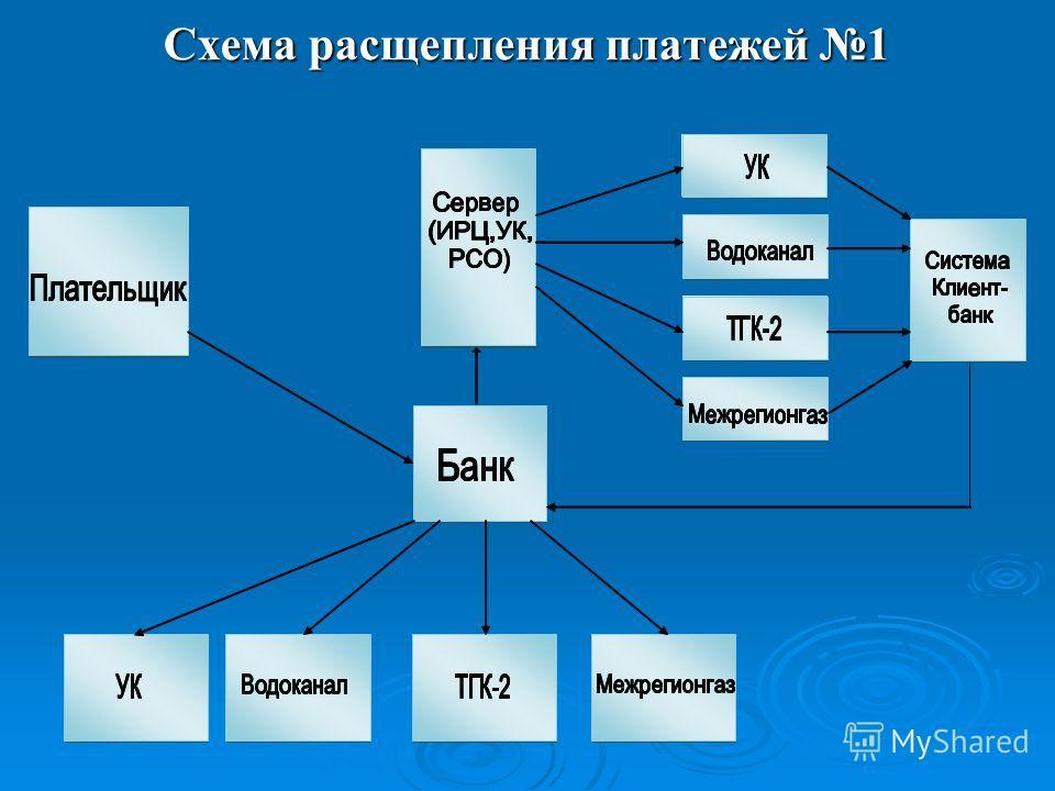 Схема расщепления платежей 1