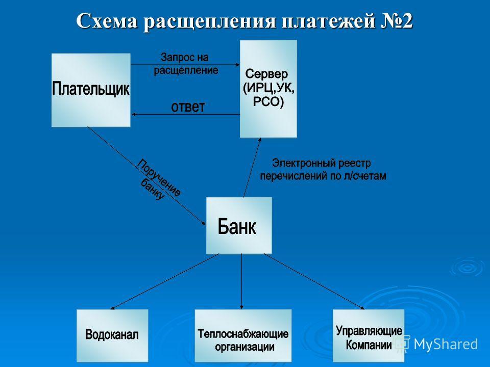 Схема расщепления платежей 2