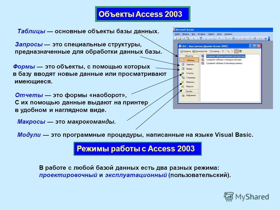 Объекты Access 2003 Таблицы основные объекты базы данных. Запросы это специальные структуры, предназначенные для обработки данных базы. Формы это объекты, с помощью которых в базу вводят новые данные или просматривают имеющиеся. Отчеты это формы «нао