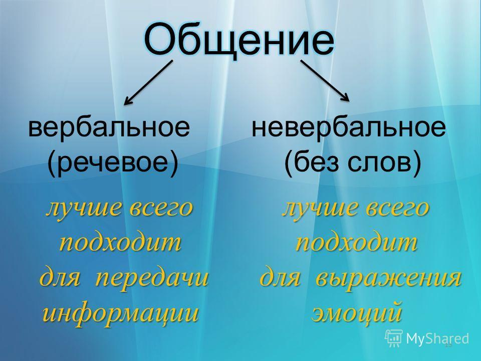 15 невербальное (без слов) вербальное (речевое) лучше всего подходит для выражения эмоций для выражения эмоций лучше всего подходит для передачи информации для передачи информации
