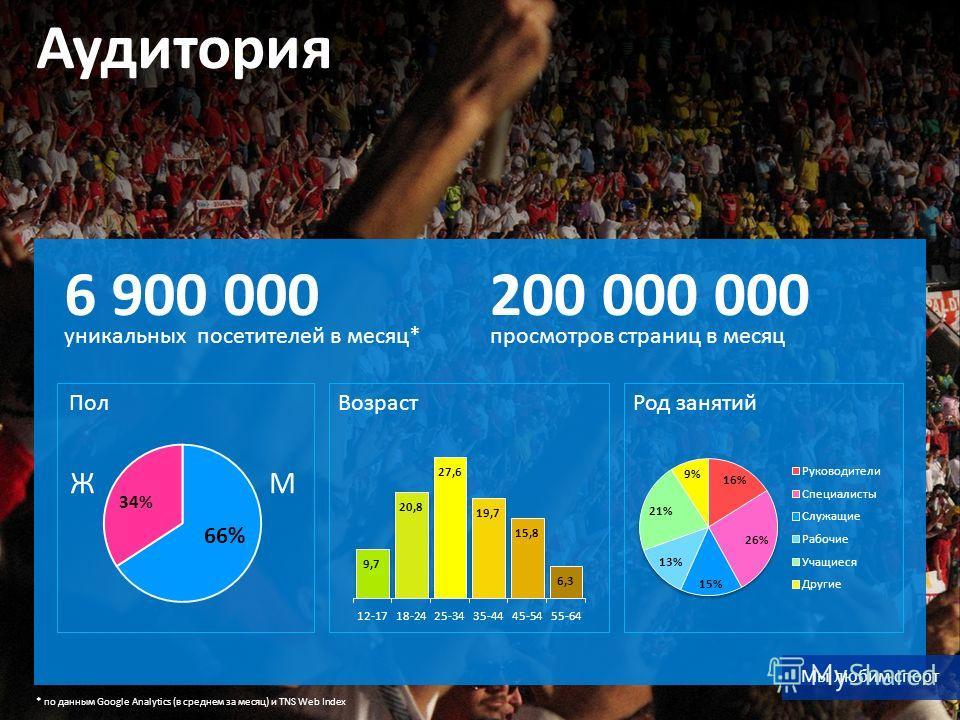 * по данным Google Analytics (в среднем за месяц) и TNS Web Index Аудитория 6 900 000 уникальных посетителей в месяц* 200 000 000 просмотров страниц в месяц Мы любим спорт Пол МЖ Возраст Род занятий